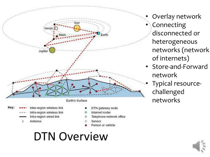DTN Overview