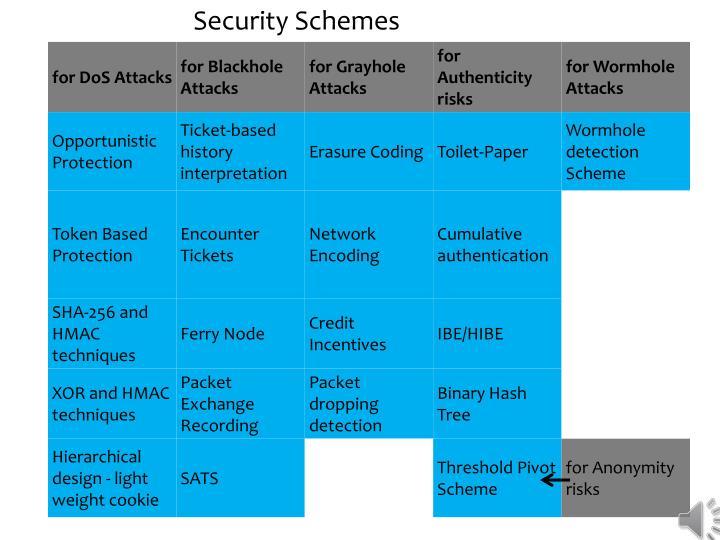 Security Schemes