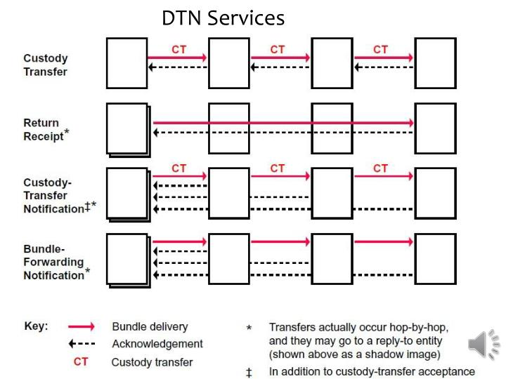 DTN Services