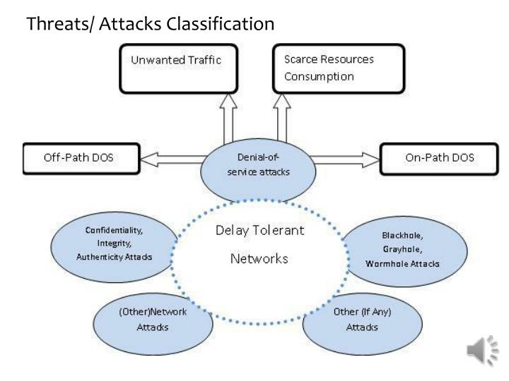 Threats/ Attacks Classification