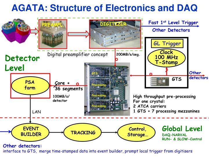 AGATA: Structure