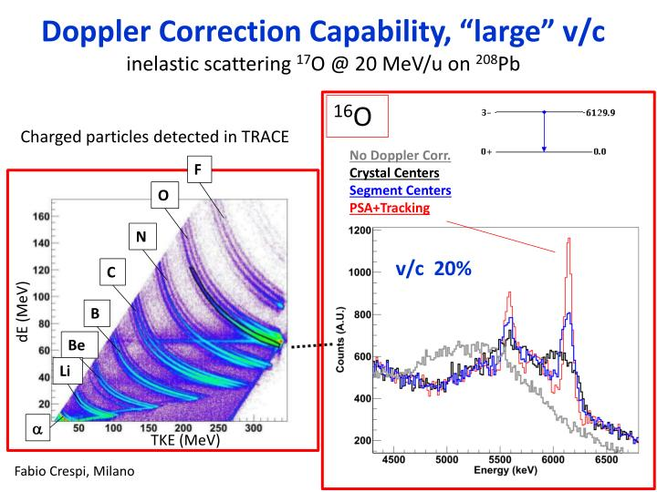 "Doppler Correction Capability, ""large"" v/c"