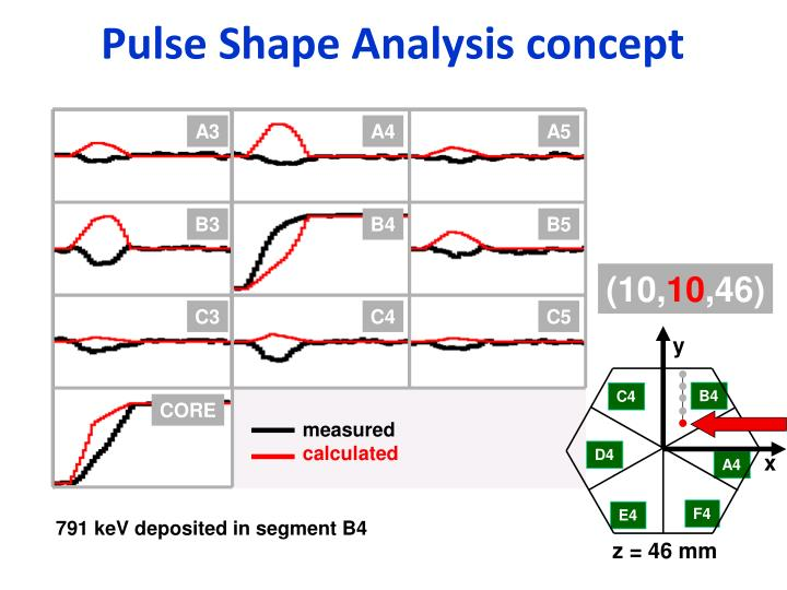 Pulse Shape Analysis concept