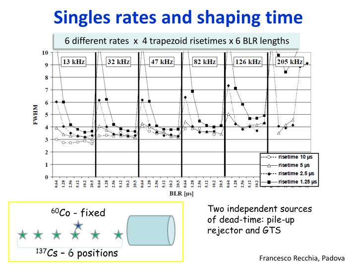 Singles rates and shaping time