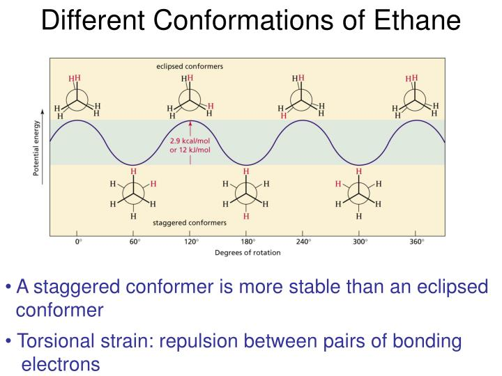 Different Conformations of Ethane