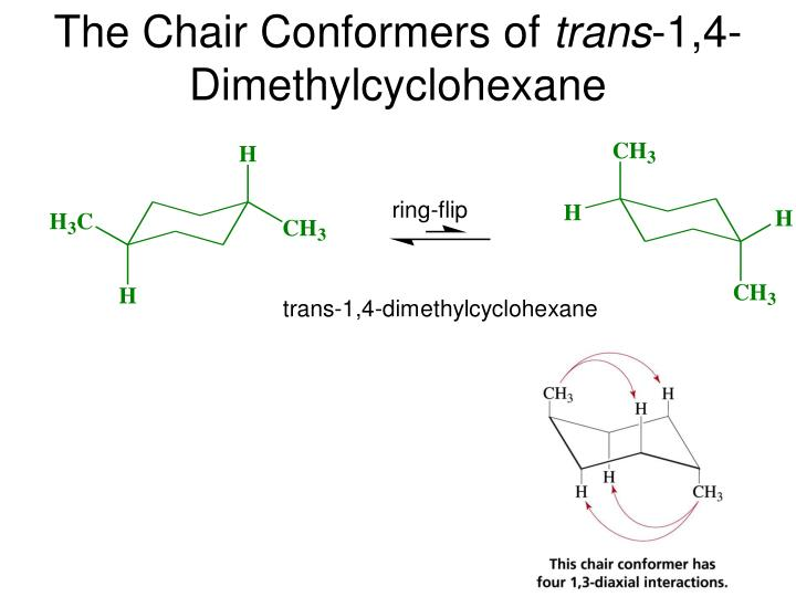 The Chair Conformers of