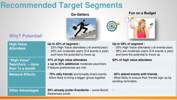 Recommended Target Segments