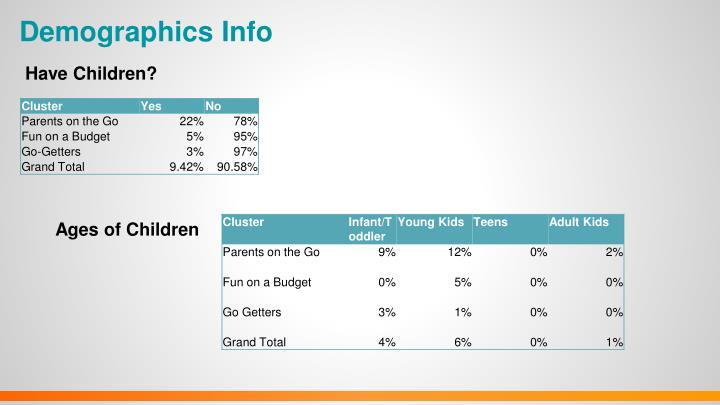 Demographics Info