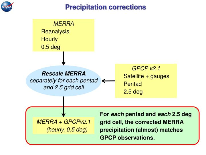 Precipitation corrections