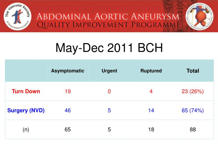 May-Dec 2011 BCH