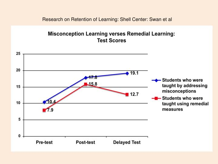Research on Retention of Learning: Shell Center: Swan et al