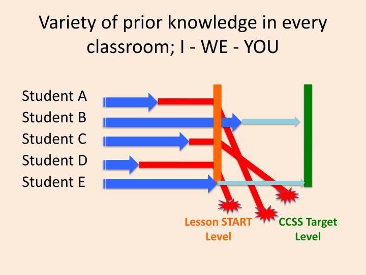 Variety of prior knowledge in every classroom; I - WE - YOU