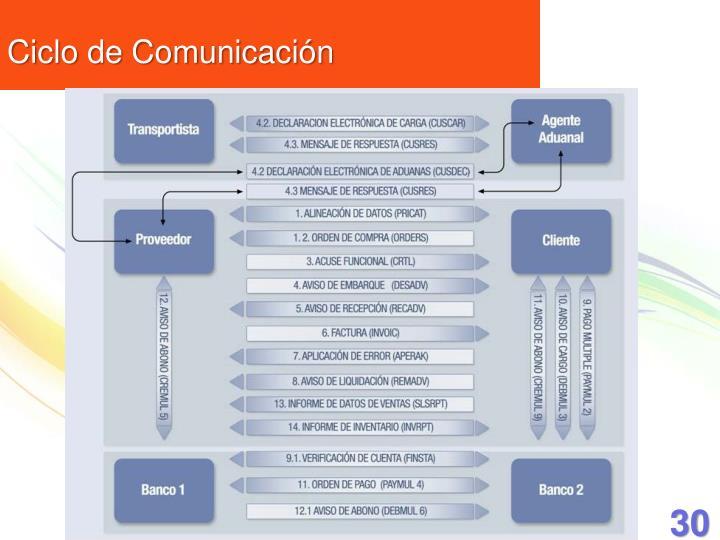 Ciclo de Comunicación