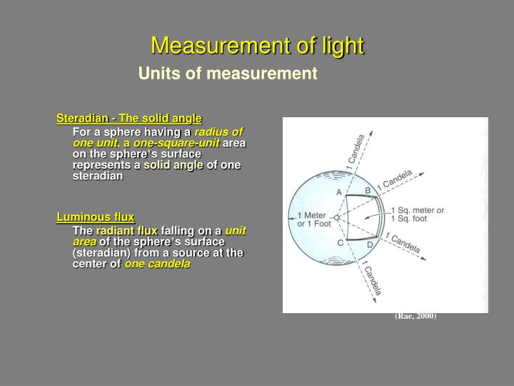 Measurement of light