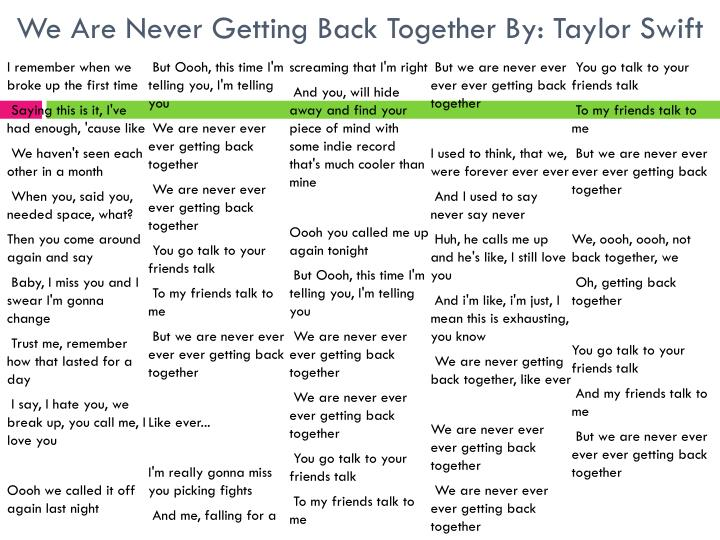We Are Never Getting Back Together By: Taylor Swift