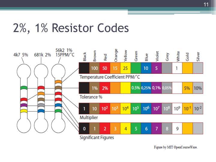 2%, 1% Resistor Codes