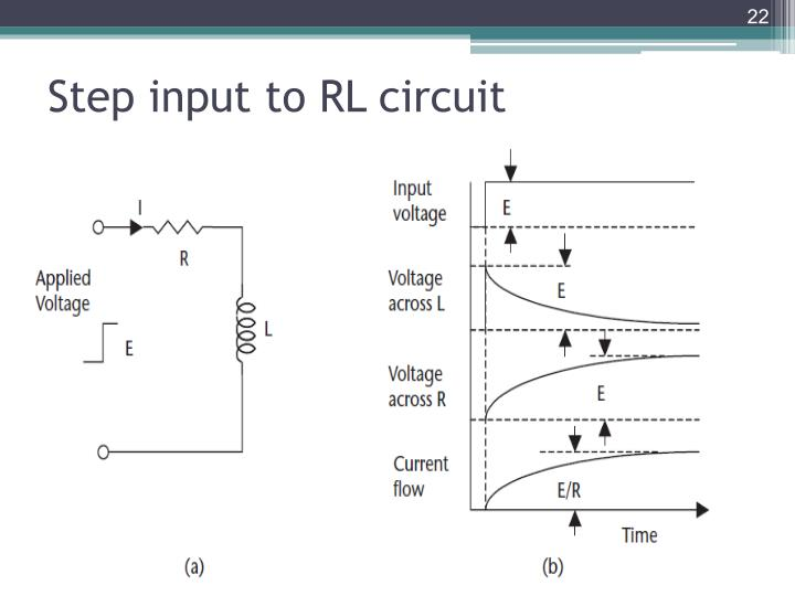 Step input to RL circuit