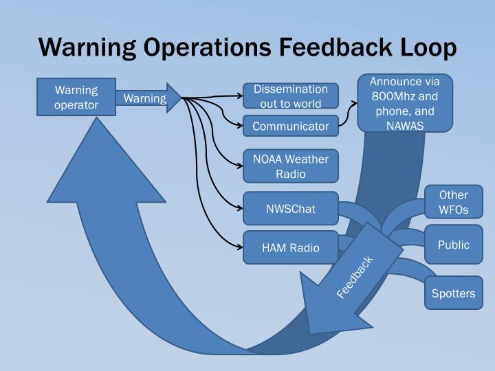 Warning Operations Feedback Loop