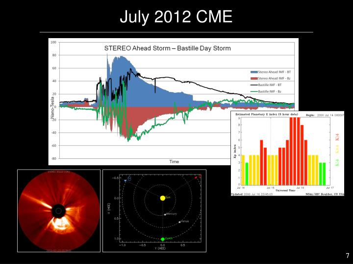 July 2012 CME