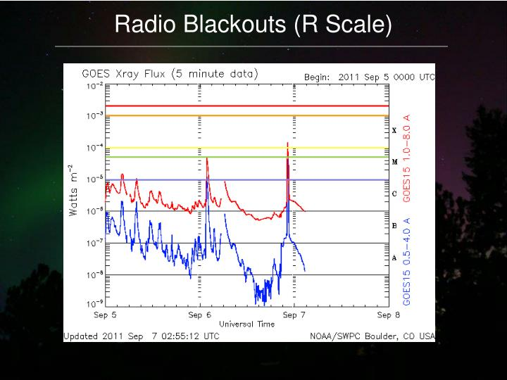 Radio Blackouts (R Scale)
