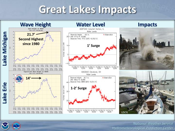 Great Lakes Impacts