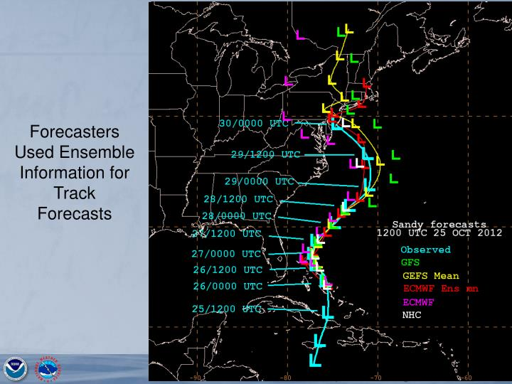 Forecasters Used Ensemble Information for Track Forecasts