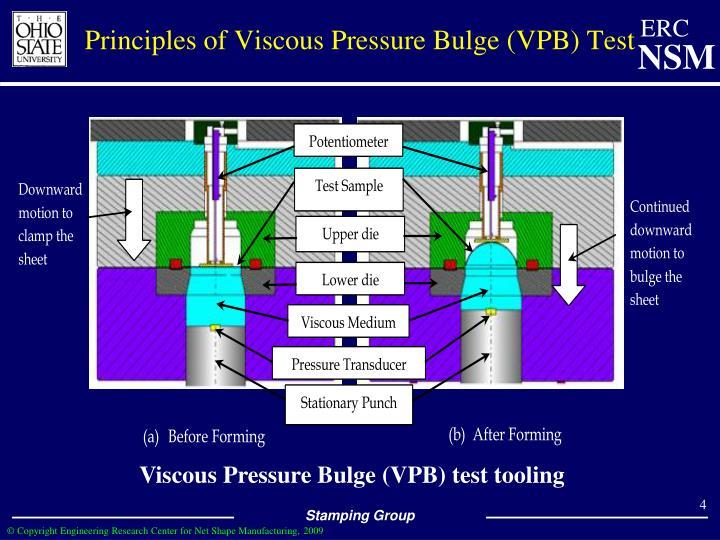 Principles of Viscous Pressure Bulge (VPB) Test