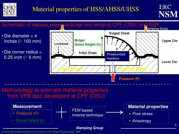 Material properties of