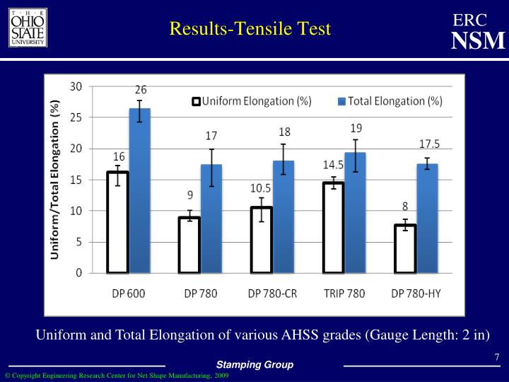 Results-Tensile Test