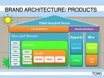 brand architecture products