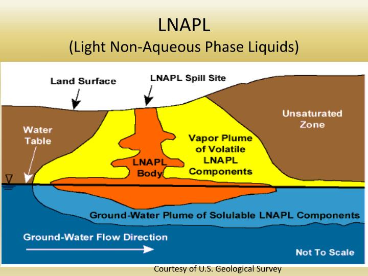 Lnapl light non aqueous phase liquids