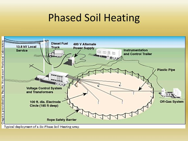 Phased Soil Heating