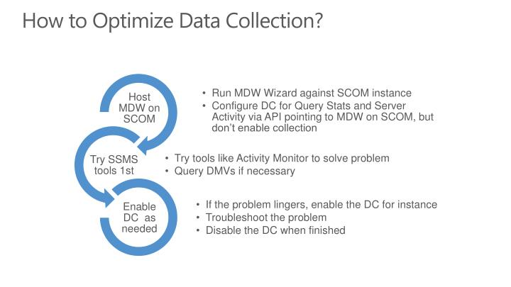How to Optimize Data Collection?