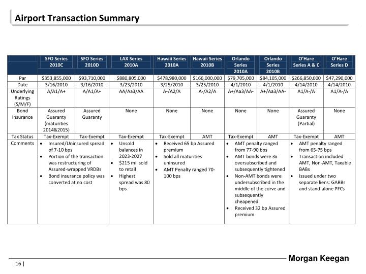 Airport Transaction Summary