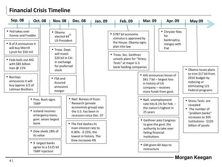 Financial Crisis Timeline