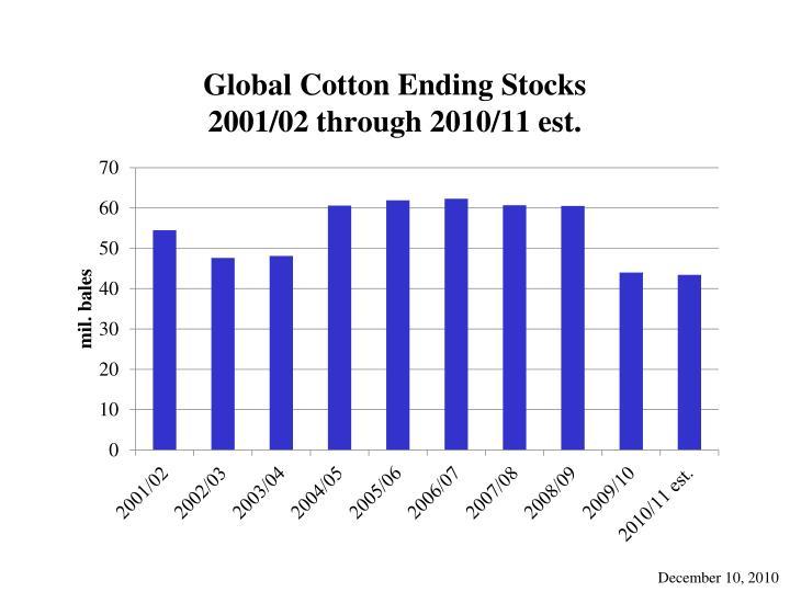 Global Cotton Ending Stocks