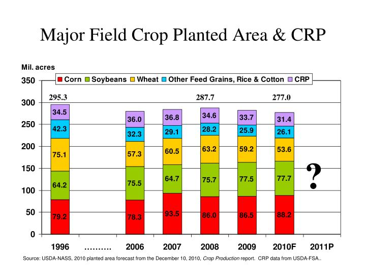 Major Field Crop Planted Area & CRP