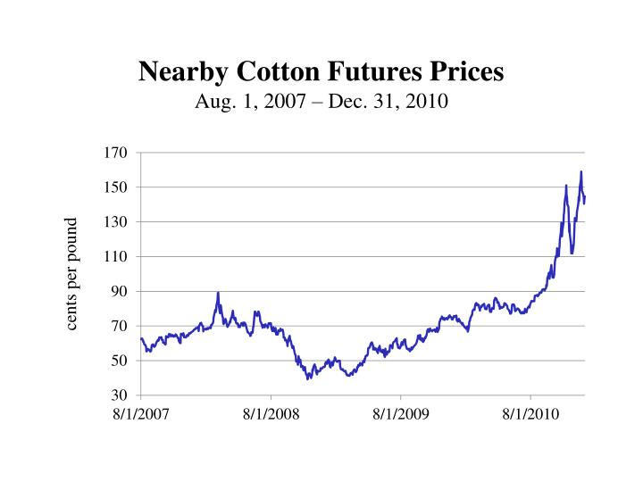 Nearby Cotton Futures Prices