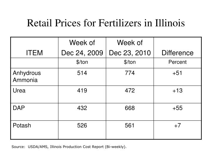 Retail Prices for Fertilizers in Illinois