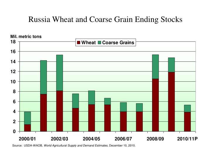 Russia Wheat and Coarse Grain Ending Stocks