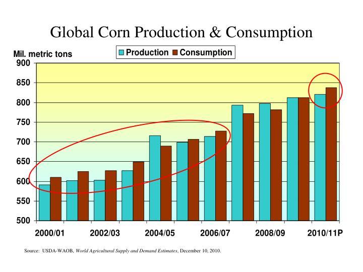 Global Corn Production & Consumption
