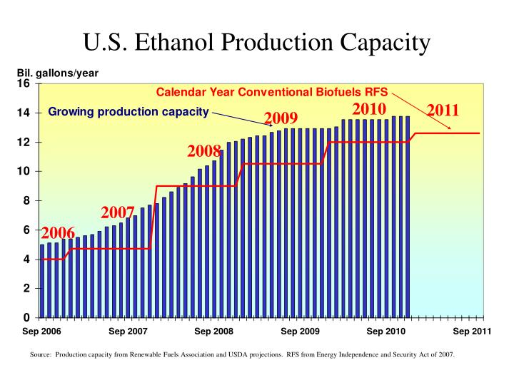 U.S. Ethanol Production Capacity