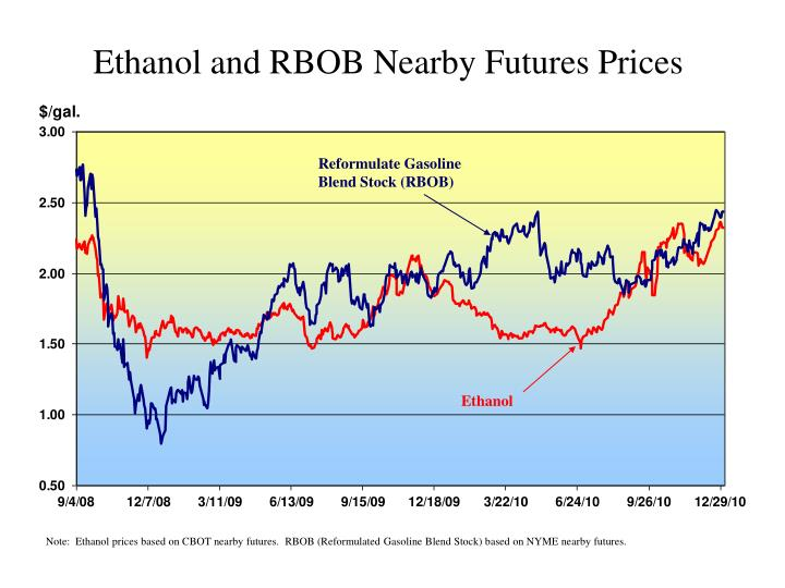 Ethanol and RBOB Nearby Futures Prices