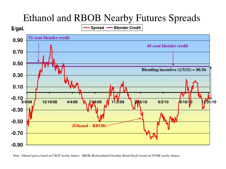 Ethanol and RBOB Nearby Futures Spreads