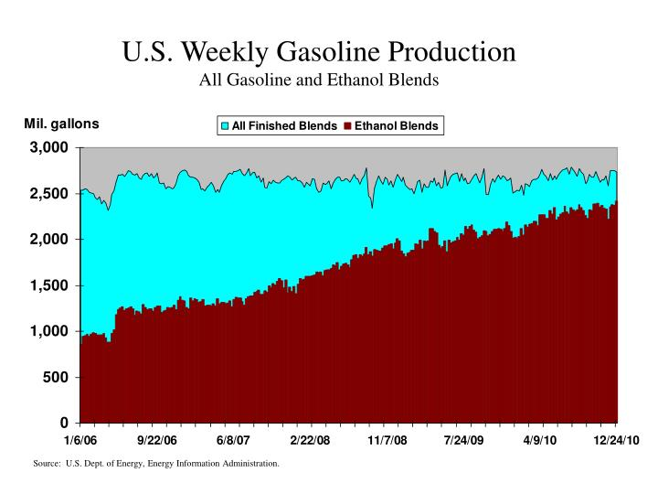 U.S. Weekly Gasoline Production