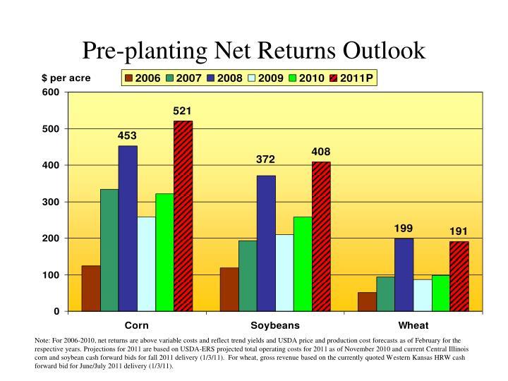 Pre-planting Net Returns Outlook