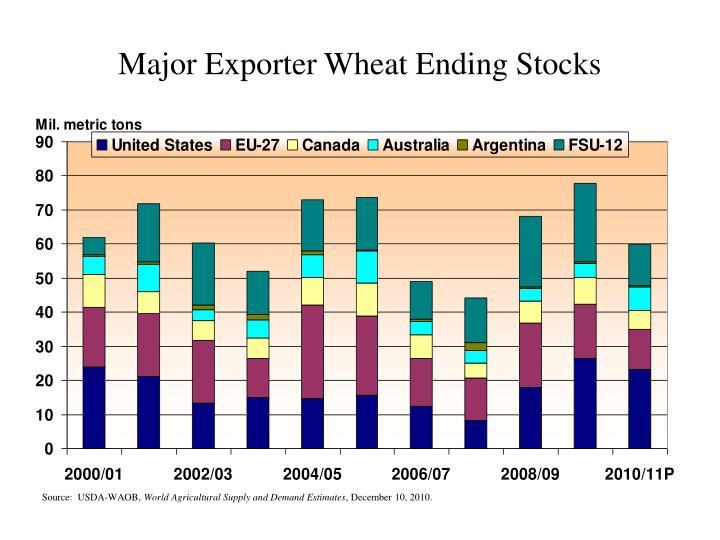 Major Exporter Wheat Ending Stocks