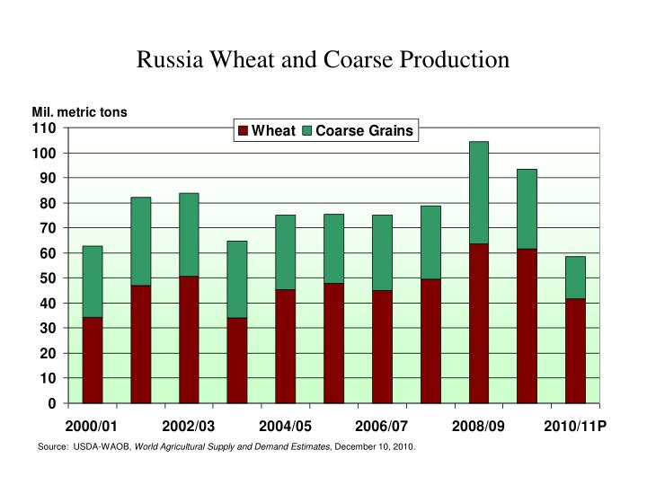 Russia Wheat and Coarse Production