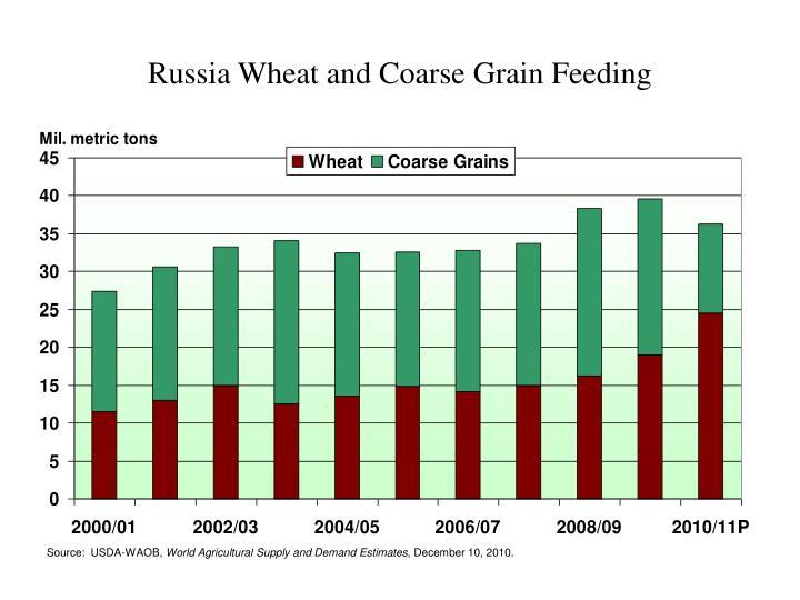 Russia Wheat and Coarse Grain Feeding