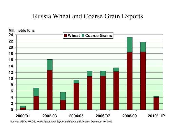 Russia Wheat and Coarse Grain Exports